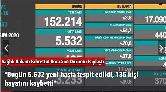 """""""Bugün 5.532 yeni hasta tespit edildi, 135 kişi hayatını kaybetti"""""""