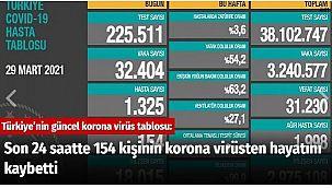 Son 24 saatte 154 kişinin korona virüsten hayatını kaybetti